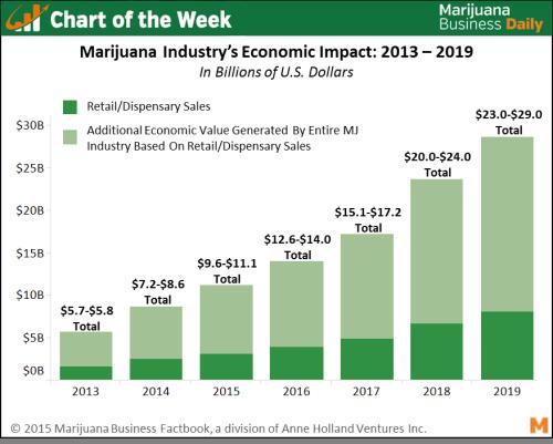 Exclusive Chart: Marijuana Industry to Create $10B+ Economic Impact in 2015, $30B By 2019