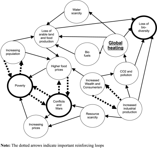 Pretty useful 'node diagram' from research paper by Isaksson and Steimle mapping some of the interconnections and interdependencies, and complex relationships, between environmental, social and economic issues.  I would suggest 'loss of biodiversity' node could be linked back to/ create reinforcing loops with a number of the other issues presented-  specifically resource scarcity, loss of food production…