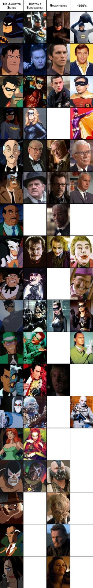 A visual comparison of Batman character looks & casting between: the Animated Series, Burton's movies, Nolan's movies, and the 1960's show. (via Reddit.com)