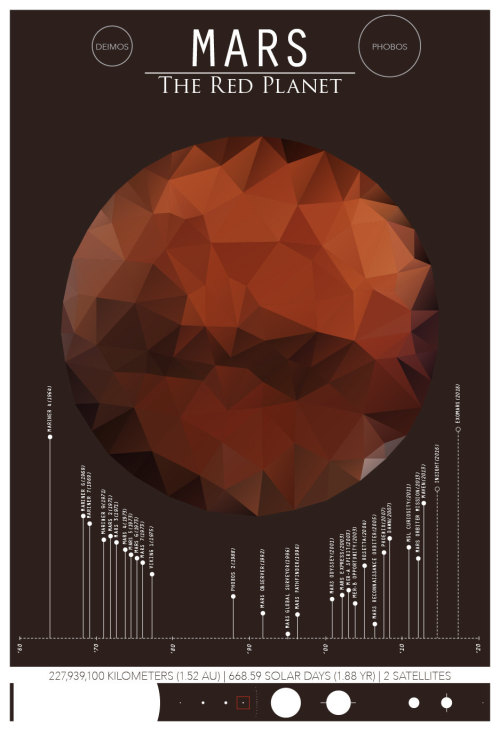 Amber and Rust- The Faceted PlanetsBy Christian Petersen ofTheGeekerie Great for the budding scientist and explorer, this print of Mars and its moons is illustrated in a modern, geometric, low-polygon style. This infographic poster features a history of scientific exploration. Probes, satellites, space stations, etc. highlight the achievements of man in astronomic discovery. Each poster in this series also features the distance from the sun, rotational period in days/years and the number of confirmed, natural satellites. Findmore ofour geek-inspired designs @The Geekerie -Etsy| Facebook| Twitter