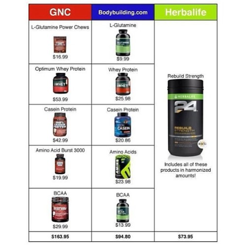So you think #herbalife24 #herbalife is expensive??? Check out how we #compare to the leading brands.. & CONTACT ME AT  www.goherbalife.com/dustephens  #healthy #fitness #bodybuilding #bikini #physique #body #muscle #training #lifting #weights #basketball #football #workout #gym #results #improve #muscles #rebuild #recovery