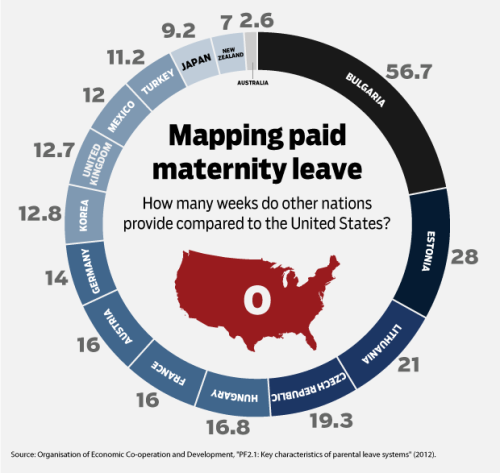 How U.S. paid maternity leave stacks up internationally. Hint: Not well. More info: here.