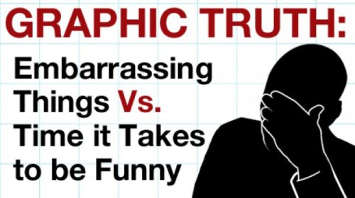 Embarrassing Things vs. Time It Takes to be Funny