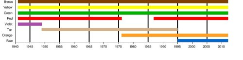 ilovecharts:  M&Ms colors throughout the years