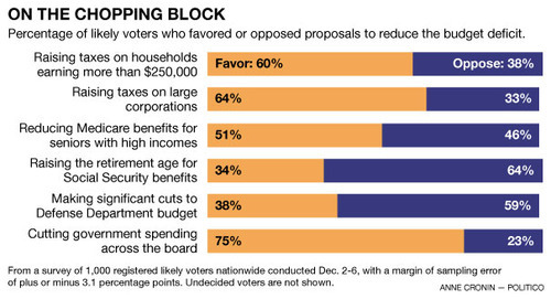 "quickhits:  Poll: Voters want to soak the rich to avoid fiscal cliff.  Politico: An American appetite for tax hikes gives President Barack Obama leverage in fiscal cliff negotiations. A new POLITICO/George Washington University Battleground Poll finds that 60 percent of respondents support raising taxes on households that earn more than $250,000 a year and 64 percent want to raise taxes on large corporations. Even 39 percent of Republicans support raising taxes on households making more than $250,000. Independents favor such a move by 21 percentage points, 59 to 38 percent. Only 38 percent buy the GOP argument that raising taxes on households earning over $250,000 per year will have a negative impact on the economy. Fifty-eight percent do not. ""Democrats really have a winning issue here, and we should drive it hard,"" said Celinda Lake, the Democratic pollster who helped conduct the bipartisan poll. ""We're in an era now where there's a lot of cynicism about trickle-down economics.""  So Republican ideas are unpopular — no surprise there. This is pretty much just a continuation of the trend in polling. Obama won reelection, so it's no surprise most people back his ideas here. The alternate Republican ideas were also Mitt Romney's ideas. But that last question is so odd you wonder why they asked it. 75% support ""cutting government spending across the board,"" which is pretty much the same as going over the fiscal cliff. I suppose it's so vague that it's appealing; when you start to get into specifics, spending cuts get a lot more unpopular."