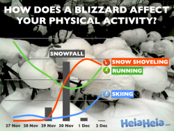 How does a blizzard affect your physical activity?