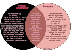 Is the USDA a wholly-owned subsidy of Monstanto? Cornucopia Institute