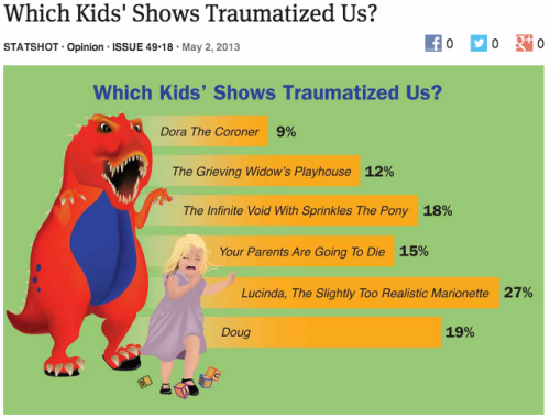 theonion:  Which Kids' Shows Traumatized Us? | More STATshots
