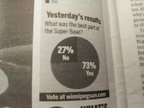 What Was The Best Part of the Super Bowl Pie Chart Fail I'd like to phone a friend.