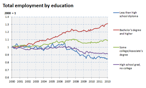 Since 2000, total employment for those with bachelor's degrees has increased 31%. For those with some college, it's up about 9%. For high school grads with no college, it's down 9%. And for those without a high school diploma, it's down 16%.  http://www.fool.com/investing/general/2013/02/19/want-a-job-go-to-school.aspx