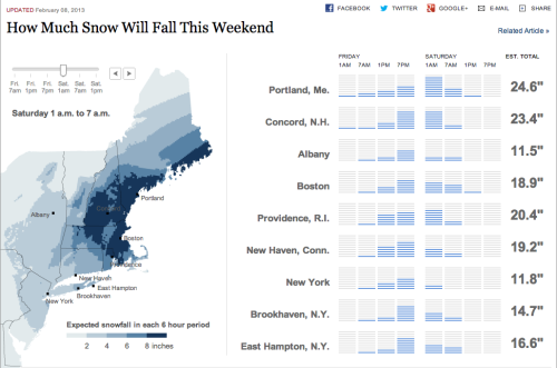 The NYT's useful interactive graphic showing how much snow various parts of the Northeast are getting this weekend.