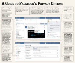 "futurejournalismproject:  A Guide to Facebook's Privacy Options The Wall Street Journal attempts to make sense of it all. As the Journal points out, Facebook offers many privacy options, but the ""trick is knowing how to use them."" I'd also suggest, where to find them. — Michael Image: Via the Wall Street Journal. Select to embiggen."