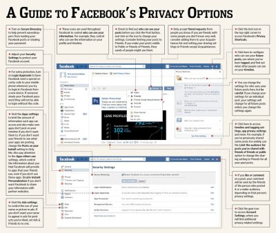 "A Guide to Facebook's Privacy Options The Wall Street Journal attempts to make sense of it all. As the Journal points out, Facebook offers many privacy options, but the ""trick is knowing how to use them."" I'd also suggest, where to find them. — Michael Image: Via the Wall Street Journal. Select to embiggen."