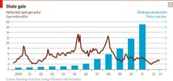 America's Shale Gas: Spot Price vs Production.