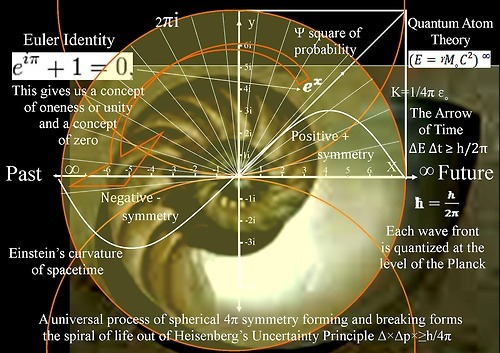 "samsaranmusing:  SACRED GEOMETRY: An Introduction What is meant by ""sacred geometry""? Well, in its simplest terms it is the geometry which underlays all creation.  There are repeating geometric forms which can be seen in all existence from the atomic to the cosmic. They range from the simple and familiar such as circles, squares, triangles, spheres, cubes to the more complex such as hexagons, pentagons, spirals, toroids, fractals, helix to fourth dimensional  forms such as the hypercube and the hypersphere.  These forms make up all of our visual reality and their repetition and their combinations speak to the nature of reality and the underlying symmetry and order of the universe which may be at first indiscernible to the naked eye. Once we have learned to recognize these forms and to understand a bit about the mathematical relationship between them a whole new world dawns for us. You'll recognize these patterns everywhere.  You will see them in the arrangement of atoms within a crystal.  In the forms of the virus and cell.  In flowers, seeds and leaves.  In the structure of an insects eye.  You will see them in the cream in your coffee and in the shape of geological structures on the broad face of the Earth.  You will see them in clouds and weather patterns.  You will see them in the structure of planets, their orbits in galaxies and in the fourth dimensional shape of the universe itself.  The shapes are a language.  They speak of relationships and patterns and those patterns are meaningful no matter what the scale.  The spiral in your coffee cup has the same relationship as the spiral of the galaxy. You see these patterns are not ""things"" as we are accustomed to think of things that exist in our three dimensional realm. A baseball is a ""thing"" it approximates a sphere but it is not a sphere.  A sphere is an ideal that exists independently of the crude world of our perception.  However, because a baseball approximates a sphere we can use what we know of the ideal of a sphere to predict how a baseball will act in three dimensional space and in the fourth dimension of time. This is the world of ideals and their relationship to the outward world of forms. ☯ Samsaran ☯"