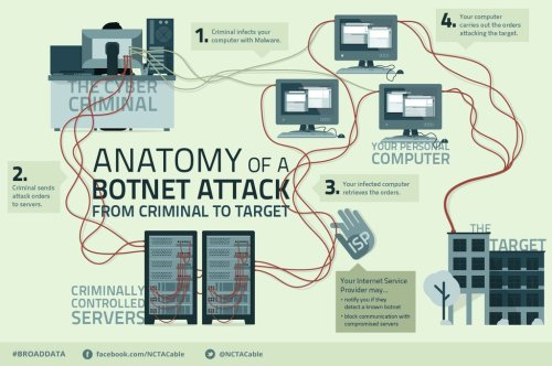 phonesandgadgets:  Anatomy of a Botnet http://phonesandgadgets.tumblr.com