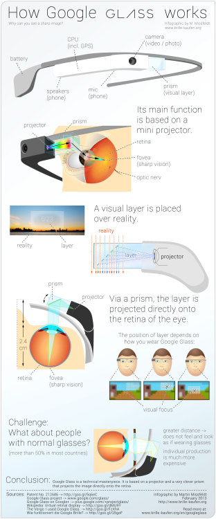futurejournalismproject:  How Google Glass Works By Martin Missfeldt.   Como o Google Glass funciona