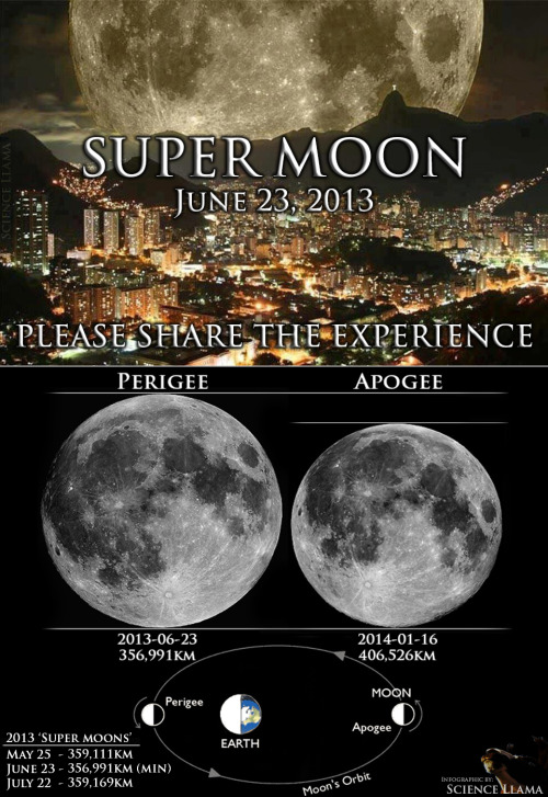 the-science-llama:  Super Moon— June 23, 2013Be sure to look out for the Moon these next few months as it approaches Perigee, because the full moons during these times will appear exceptionally large. The Moon will be at its Perigee, or closest approach, in July 23 and it will reach full moon only a few minutes after it passes this point in its orbit.These 'super moons' not only appear larger because they are physically closer but, combined with a full moon, the mind can play tricks on you to think they are much larger. This phenomena is called the Moon Illusion. Try to catch these full moons as they rise/set because the illusion works when there is an object in the foreground, like a tree, building or mountains. Stargazing Events for 2013