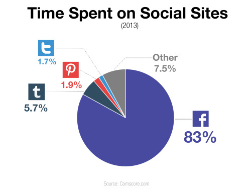 Breakdown of time spent on social media platforms.
