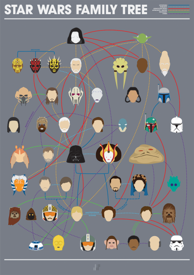 laughingsquid:  Minimalist Star Wars Family Tree Illustration