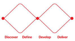 The 'double diamond' design process model