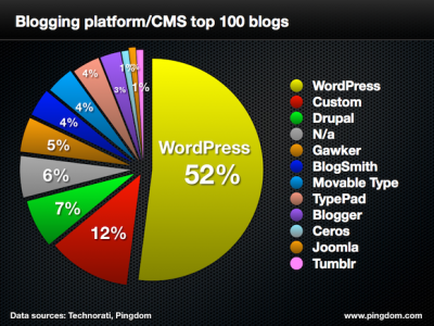 Top Blogging Platforms, 2013 WordPress remains the most used platform among the world's top 100 English-language blogs with sites such as Mashable, Techcrunch and Ars Technica using it, according to Pingdom. The New York Times continues to embrace it too with blogs such as The Lede, Bits Blog, Paul Krugman's blog, The Opinionator all on WordPress. Read through to compare this year with last and see what some of your favorite sites are using for their CMS/blog platforms.