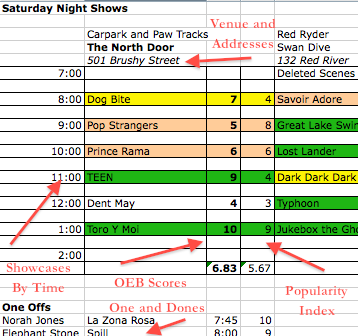 OEB's SXSW Grids – A Preview   This year, we decided to open up Operation Every Band to donations after much debate.  The support we've received in the last few weeks has been overwhelming, most containing some sort of personal 'thank you' that keeps me going every night, determined to complete the mission of 'every band' this year with no drop in the quality of coverage.  While donators get our gift bag (more below) at any dollar amount, the average donation is currently over $20, showing the above-and-beyond mentality the SXSW community has always shown.  In future weeks, we'll take some time to highlight our growing OEB family as well. As promised, we're prepping some nice gift packages for our donators (see all info here), including digital access and a hard copy of the SXSW 2013 OEB Grids.  While this is exclusive to our donators, I did want to give a little preview using some made-up info (but a real showcase!).  This is just a mock up, but here are some of the things you can expect to see on the Grids (see the picture above):   -       Our Top Showcase/Day Party recommendations, with up to 20 different showcases per time slot (split between day and night from Tuesday night to Saturday night – 9 sheets total) -       Venues and addresses (trust me, this is crucial) for the top showcases -       OEB's score for the artist, color-coded like on the spreadsheet -       Popularity Index for every artist on the top showcases and one-off recommendations.  Using a formula, I've converted artists' top YouTube views into a 1-10 number, attempting to answer that all-important SXSW question: line or no line? -       One Off recommendations for artists that weren't on the strongest showcase or party, but are still worth going out of your way for.     As always, you can donate and join our extended family in order to get a copy of the Grids among other unexpected goodies.  To contribute, click on the 'donate' button on the left side of the Operation Every Band homepage.
