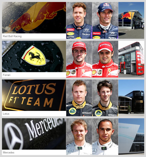 Formula One Constructor Standings/Points Red Bull Racing-Renault     131 Ferrari                                 117 Lotus-Renault                     111 Mercedes                             72 Force India-Mercedes          32 McLaren-Mercedes              29 STR-Ferrari                           8 Sauber-Ferrari                       5 Williams-Renault                    0 Marussia-Cosworth                0 Caterham-Renault                 0 Constructor Standings after 5 races. The only change in rank from the last race is Ferrari bumps Lotus-Renault to 3rd from the #2 spot. Next race Monaco May 26th, 2013.