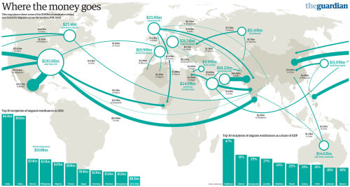 "Guardian - Remittances Around The World The photo above accompanies a Guardian article featuring an interactive map that shows the remittance flows for the particular nation selected.  The ability to explore the map on a nation-by-nation basis (as shown above for Peru) is available only after clicking the ""Leave Tour"" button from the application. Bitcoin, as a decentralized digital currency with no authorative source is beginning to gain some traction as a remittance payment method.  Bitcoins are becoming fairly easy to acquire inexpensively in many areas (e.g., U.S., UK, Canada, and Europe) which correspond to areas where much of the remittance flows originate. Since most remittance recipients use the funds for paying expenses and shopping, bitcoins aren't (yet) quite useful to them and there are still just few methods to cash out bitcoins with a local exchanger.  These methods are improving with independent exchange agents listed on LocalBitcoins.com now providing cash-out service in over 700 cities worldwide and the upcoming launch of BitcoinWireless which will let bitcoins be used to pay for mobiile phone service in more than 100 countries. Bitcoin may have an even bigger impact for those who currently send remittances by enabling investment capital to flow quickly and cheaply to where the opportunities lie.  If there is more work near a worker's home then there is less need for that worker to live away from the family in order to provide for them.  Knowledge workers are already the first to be able to work for a foreign employer without having to live abroad.  And since bitcoin payments have no concept of borders, the employer can sent bitcoins to the employee at a lesser cost to both employer and employee.  Increasingly these knowledge workers with foreign employers are requesting that their compensation be paid in bitcoins, and employers are increasingly willing to oblige. Previous Posts - Twitter: @BitcoinMoney"