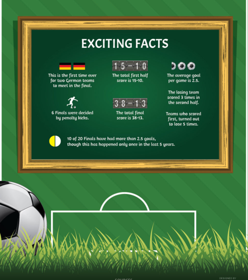 moreawesomewithfootball:  Infographic on the Champions League Final