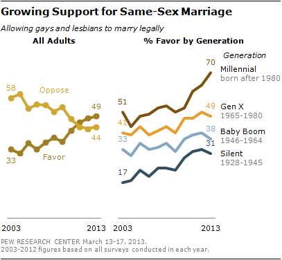 Trends among various generations show overall shift in support of gay marriage among adults. via Pew Research