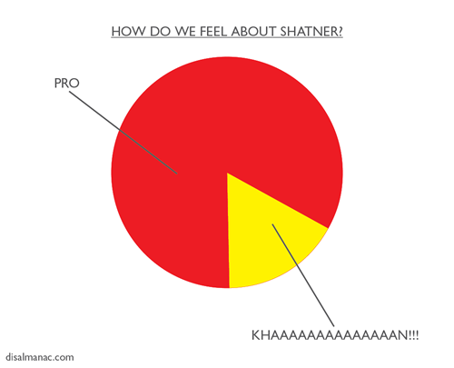 popchartlab:  Brilliant. disalmanac:  How do we feel about Shatner? A handy chart.