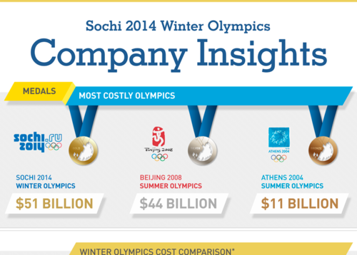 Sochi in Review