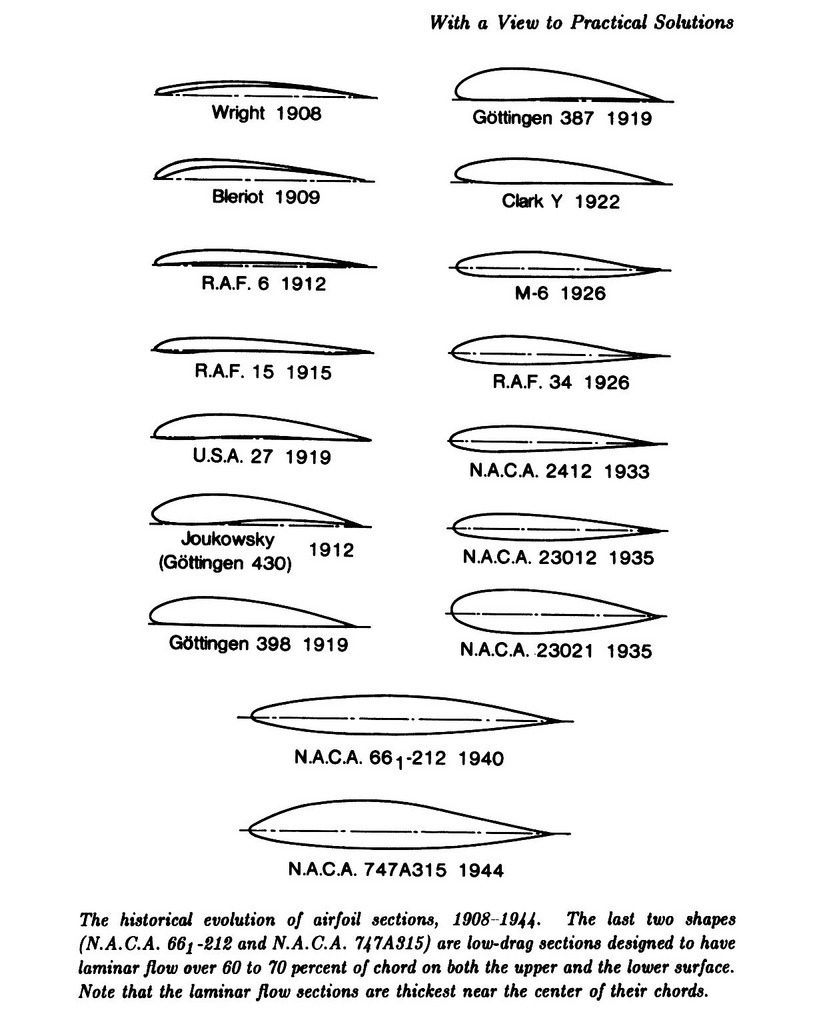 The historical evolution of airfoil sections, 1908-1944. The last two shapes are low-drag sections designed to have laminar flow over 60 to 70 percent of chord on both the upper and lower surface.