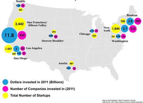 "marksbirch:  ""What It Takes to Create a Start-Up Community"" via The New York Times What, no Nome, Alaska?  But seriously, while I cannot quibble too much with this map as that is where much of the VC activity occurs, there are plenty of whitespaces where startup are happening in a big way. For example, where is Utah which has had an active tech scene for a couple of decades?  Why no representation south of the Mason-Dixon line?  There are plenty of startups in Atlanta and Raleigh, while areas around UVA and VT are perking up.  Michigan, once dominated by the auto industry, is experiencing a startup innovation Renaissance in Detroit and Ann Arbor.  Even places you may not think of as tech hotspots like Des Moines and Montana are showing an uptick in tech startup activity. As I maintained before, it does not matter where you start.  New York may be hot, Silicon Valley might be king, Boston may be the old stalwart, but there is no requirement to move yourself to one of these locales.  You can make it happen anywhere.  Lots of good people are trying down here, Mark!"