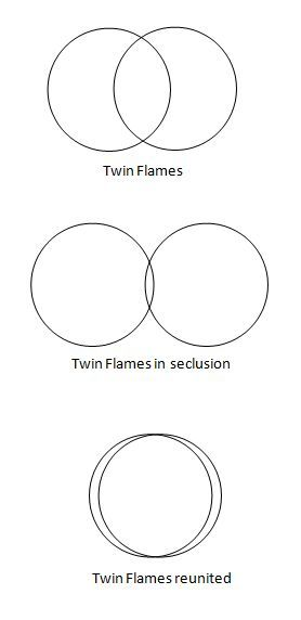 starla-star:  So this is actually how the Twin Flame stage is about. Twin Flames can be visualised as two dynamic circles. According to events and conflicts the circles can distance from each other where they shall reduce their common space but they cannot break away from each other. As they share a sacred love and connection the circles will be pulled back together and they shall reunite at the Divine Timing. Spread the word, share the love!Blessings E. Rose