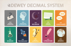 The Dewey Decimal System Dewey decimal system posters created for the libraries of the United World College of South East Asia. Vectors drawn in Adobe Illustrator, edited together in Photoshop.