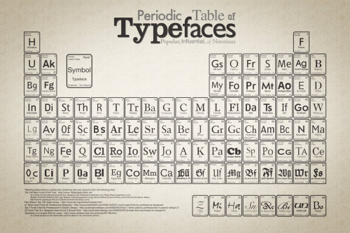 http://www.behance.net/Gallery/Periodic-Table-of-Typefaces/193759