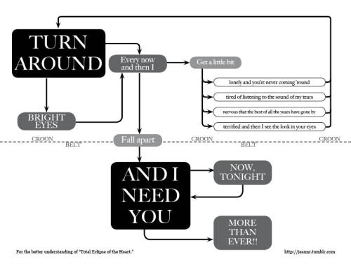 Songwriting insight, courtesy of jeannr:  I made a flow chart, that we might better understand. Once upon a time I was falling in love, and now I'm only falling apart.