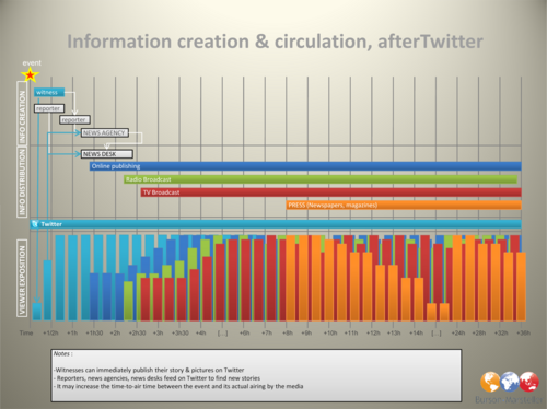 Twitter's impact on the news and media cycle - Trends in the Living Networks Wonderful post with visuals about how Twitter changes news and media cycle! In the post is both better resolution and a visualization of how it looked before Twitter. (via @Carokanns)