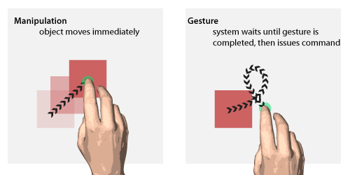 Distinction between 'Manipulation' and 'Gesture' nowherefast:  Terminology: the difference between a gesture and a manipulation by Ron George. [September 6, 2009] Here's how you can tell. Manipulations Contextual – they only happen at specific location(s) or on specific object(s) React immediately – there is a direct correlation in cause and effect between your interaction and the system (this does not include visual affordance) Can be single state, but are usually 3 or more states (see Bill Buxton's paper on Chunking and Phrasing) Direct (could possibly be considered indirect by way of augmenting your actual interactions with the reaction of the system) – your actions directly affect the system, object, or experience in some way Gestures Not contextual – they can be anywhere in the system in location and time The system waits for the series of events to complete to decide on how to react (again, this does not include visual affordance) They contain at least 2 states Indirect – they do not affect the system directly according to your action. Your action is symbolic in some way that issues a command, statement, or state.