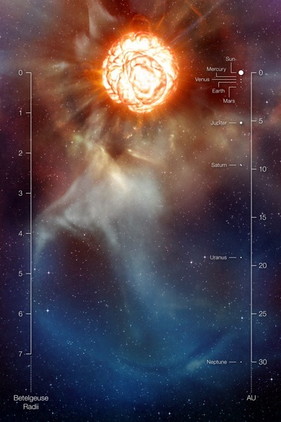 "lastchatwithphontaine:  Unveiling the true face of Betelgeuse State of the art observations reveal a vast plume of gas almost as large as our Solar System, and a gigantic bubble boiling on its surface. This artist's impression includes a scale in terms of the radius of Betelgeuse and the scale of the Solar System. Image: ESO/L. Calçada Betelgeuse rides on the shoulder of the constellation known as Orion the Hunter. At 1,000 times the size of our Sun it is one of the biggest stars known and also one of the most luminous, emitting more light than 100,000 Suns put together. But such mightiness comes at a cost, for Betelgeuse will meet its fate in a spectacular supernova explosion at an age of only a few million years. Giant stars like Betelgeuse shed the equivalent mass of the Earth every year, but the mechanism of how they do so is poorly understood. ""We know relatively well how much mass supergiants loose, and how it ends up in the interstellar medium as planetary nebulae,"" Pierre Kervella of the Paris Observatory tells Astronomy Now. ""However, the mechanism of this mass loss is currently poorly understood, i.e. how physically the material escapes the gravitational field of the star."" rest of the article at astronomynow.com"
