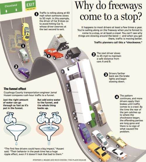 """Why do freeways come to a stop?"" Suh-weet illustration! Inforgraphic goodness. Thanks @gracey1103! (via gracey:tumblndice:kakakakatie: ilovecharts: Anyone going away this weekend?)"