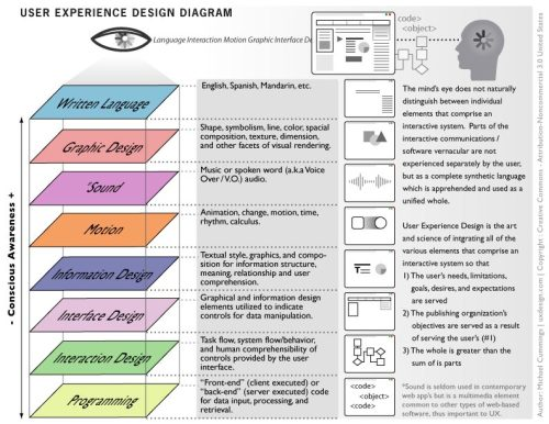 loichay: User Experience Design Diagram via farm3.static.flickr.com
