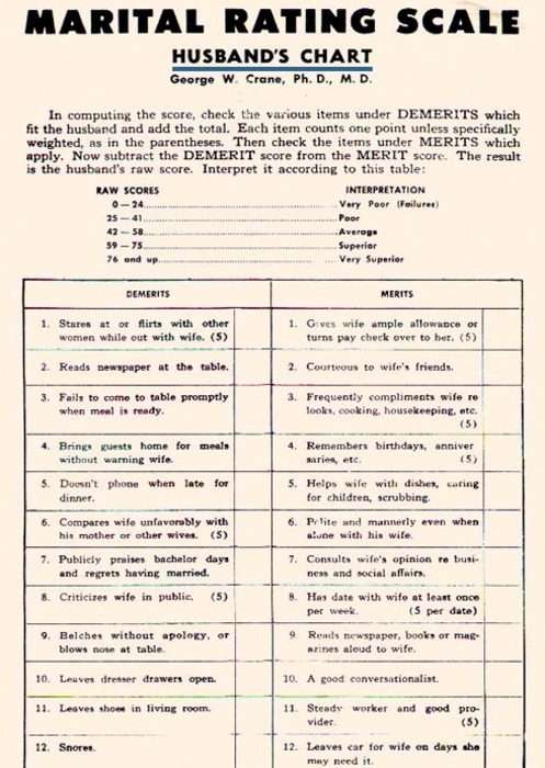 Marital Rating Scale - Husband's Chart, 1939