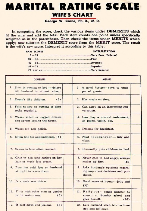 Marital Rating Scale - Wife's Chart, 1939