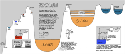 thesixthextinction:  Gravity Wells