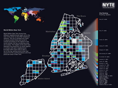via NYTE World Within New York shows how different neighborhoods reach out to the rest of the world via the AT&T telephone network. The city is divided into a grid of 2-kilometer square pixels where each pixel is colored according to the regions of the world wherein the top connecting cities are located. The widths of the color bars represent the proportion of world regions in contact with each neighborhood. Encoded within each pixel is also a list of the world cities that account for 70% of the communications with that particular area of New York.