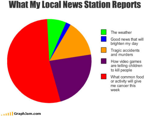 "Your news station actually reports ""good news""? athrun:  (via ilovecharts)"