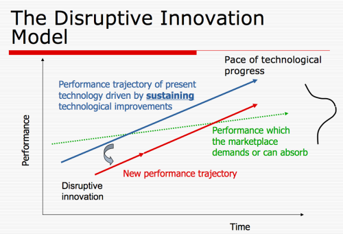 UltraSound - Current Disruptive Innovation and Theories - Essay Example